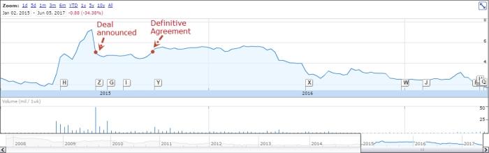 CPD_AMCN_Chart
